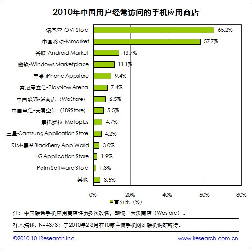 Ovi Store's popularity in China