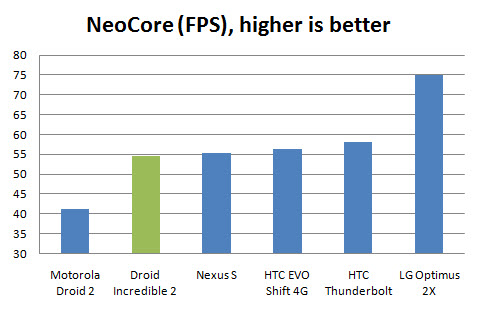 droid incredible 2 review neocore