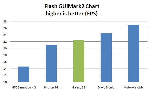 Galaxy S2 Review
