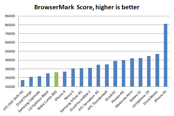 browsermark test