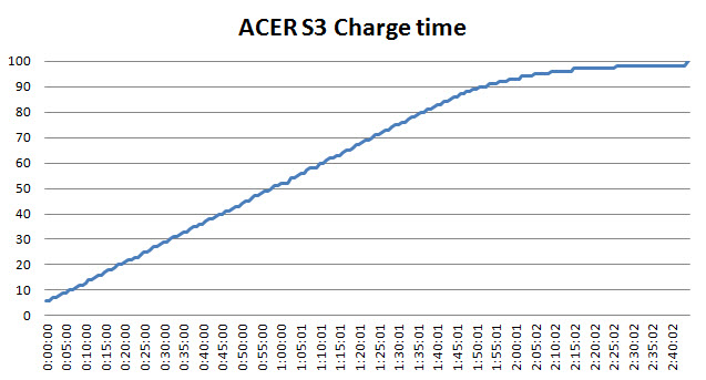 acer s3 battery life