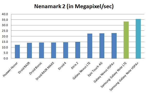 galaxy-note-benchmark-nenamark2