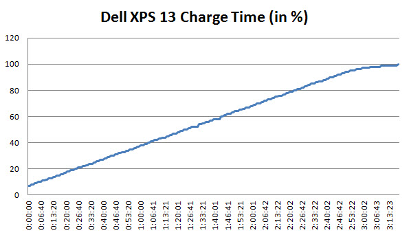 xps 13 9360 how to know full charge