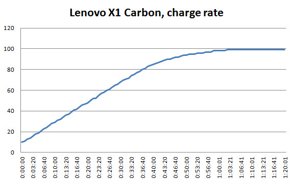 lenovo-x1-carbon-charge-graph