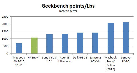 hp-envy4-geek-lbs