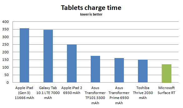 microsoft-surface-battery-charge