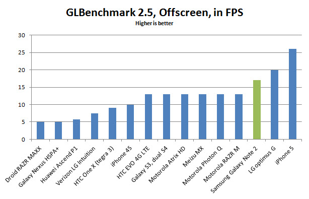samsung-galaxy-note-2-glbenchmark