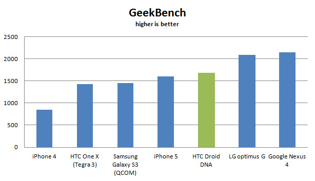 htc-droid-dna-geekbench