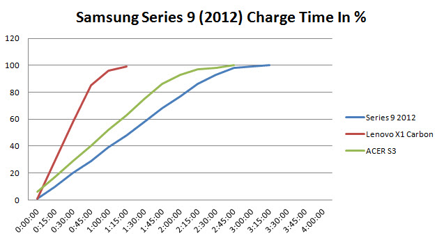 samsung-series-9-2012–battery-charge-speed