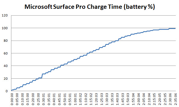 surface-pro-charge-time