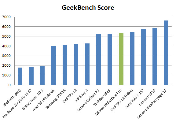 surface-pro-geekbench