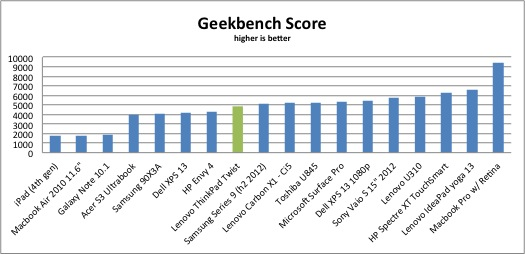 Geekbench_Twist