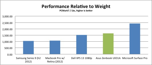 asus-zenbook-ux31a-performance-weight