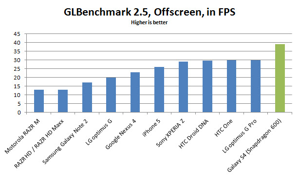galaxy-s4-glbenchmark25