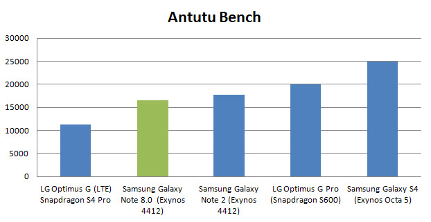 samsung-galaxy-note-8-antutu-bench