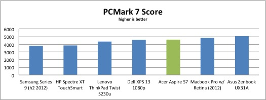 pcmark-7-results