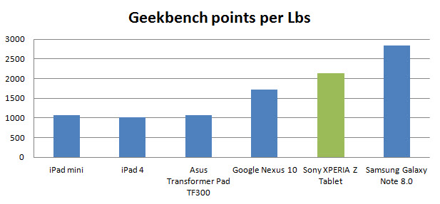 xperia-tablet-z-geekbench-lbs