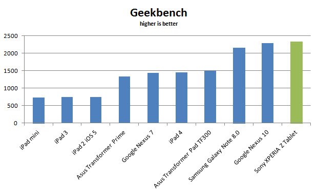 xperia-tablet-z-geekbench