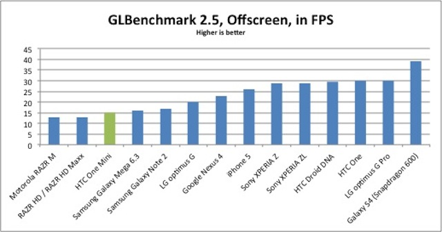 glbenchmark-results1