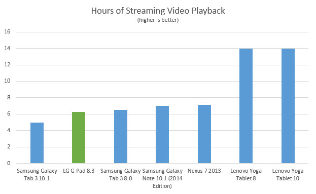 g-pad-83-streaming-hours