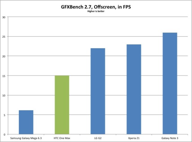 gfxbench-results