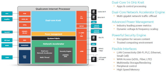 Qualcomm Launches  U201cinternet Processor U201d With Snapdragon Dna