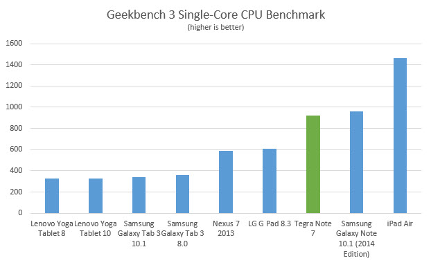 tegra-note-7-geekbench3-single