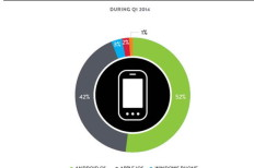 Windows Phone Overtakes BlackBerry In The US [Report]