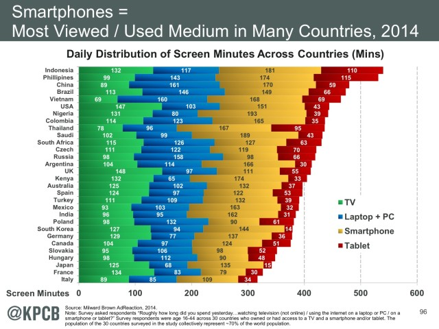Chart Shows How Many Minutes The World Spends Looking At Screens