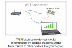 Wi-Fi Backscatter Delivers No-Power Wi-Fi Connectivity