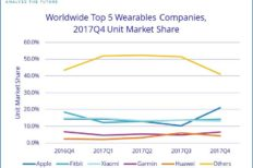 Apple Manages To Overtake Fitbit & Xiaomi For Wearables